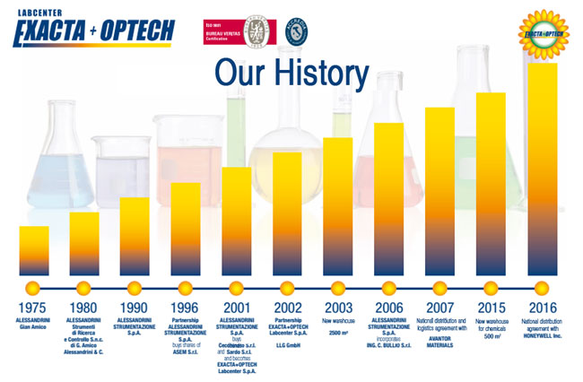 ExactaOptech Labcenter History