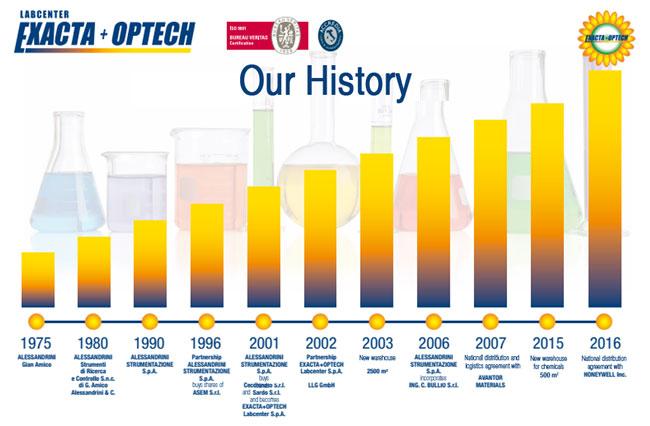 Exacta+Optech Labcenter Spa  History